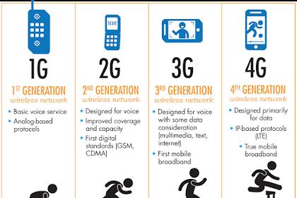 Perkembangan Jaringan 2G, 3G 4G, 4G+ LTE Yang Belum Tahu ini Penjelasannya