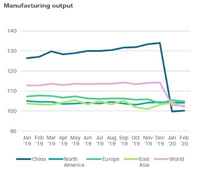 UN-manufacturing-output