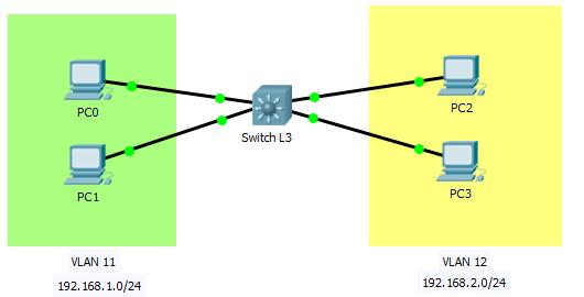Gambar topologi vlan