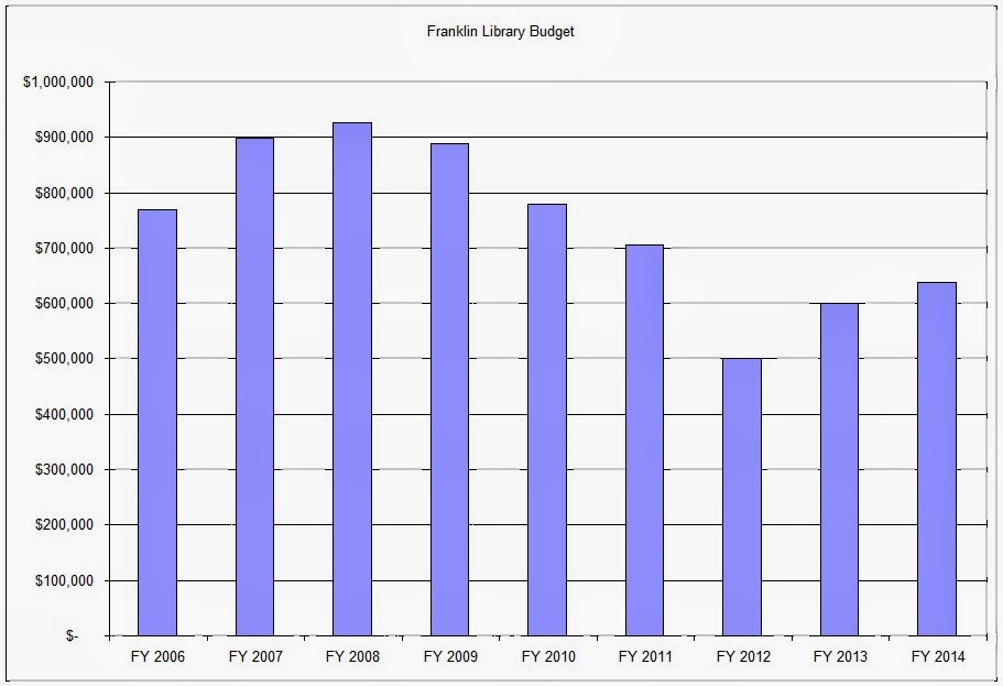 Franklin Library Budget History - total dollars FY 2006 - 2014