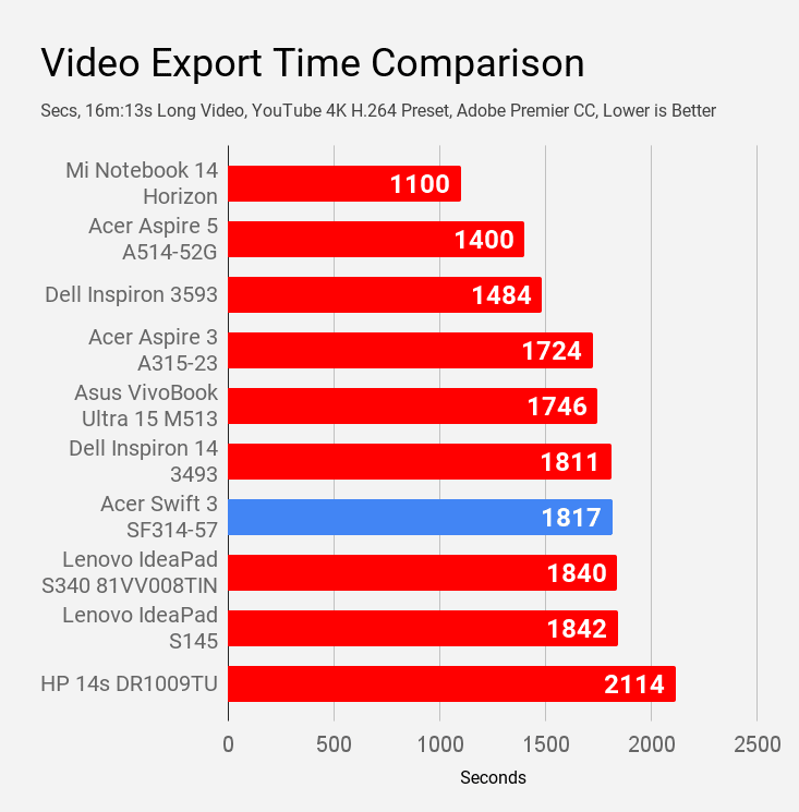 Video export benchmark of Acer Swift 3 SF314-57 laptop compared with other laptops of price Rs 60,000.