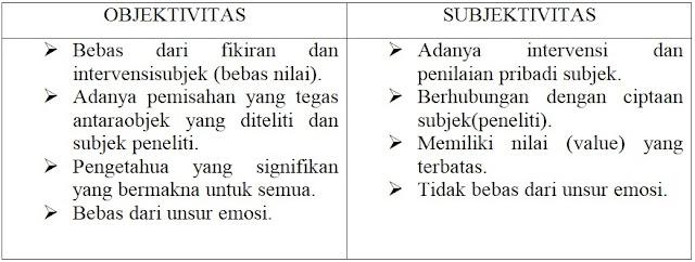 Konsep Tentang Objektivitas Ilmu Sosial Misalnya Ilmu Bahasa