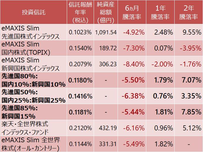 eMAXIS Slim 先進国、国内、新興国株式と楽天・全世界株式インデックス・ファンド、eMAXIS Slim 全世界株式(オール・カントリー)の騰落率