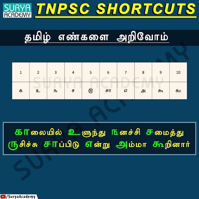 எண் எழுத்துக்களுக்கான தமிழ் வடிவ எழுத்துக்களை எளிதில் நினைவில் வைத்து கொள்ள Shortcut Method