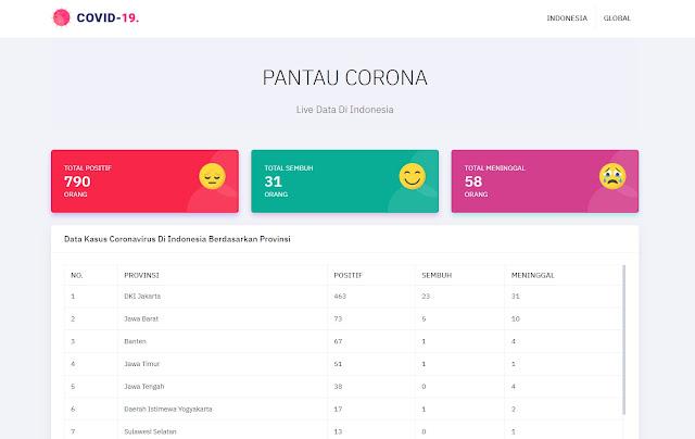 Source Code Web Informasi COVID 19 Menggunakan API KawalCorona