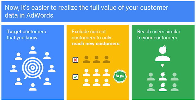Customer Data in Google Ads