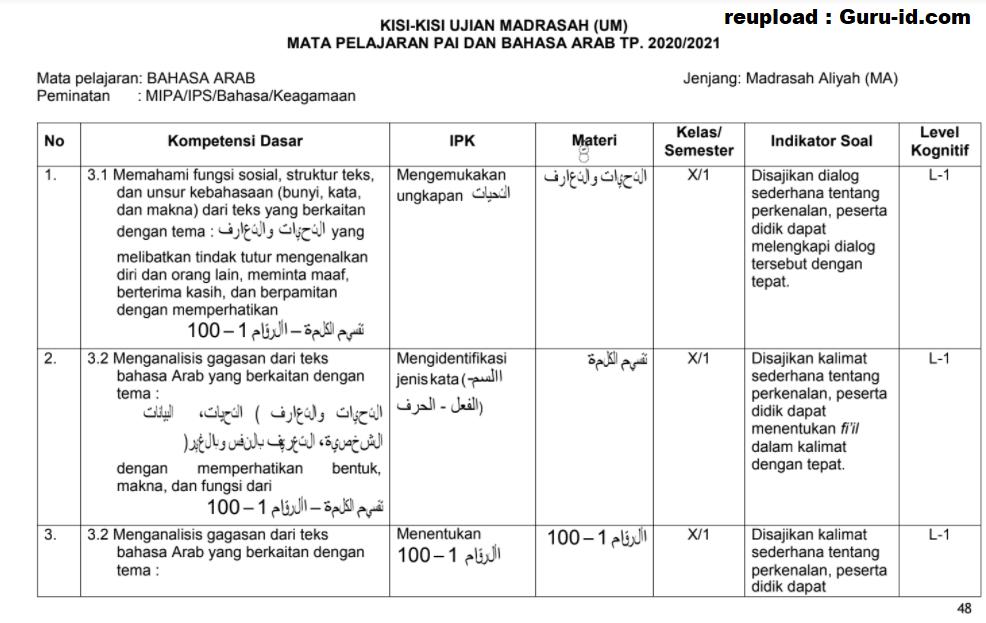 gambar kisi kisi ujian madrasah 2021