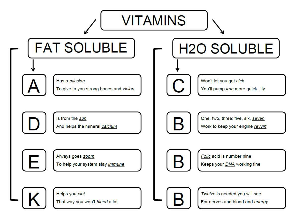 Facs Classroom Ideas Fail Amp Vitamin Poem