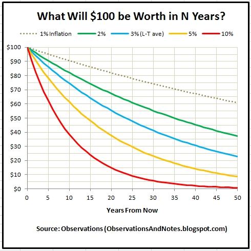 future inflation calculator - Acurlunamedia