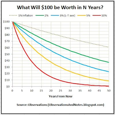 What will a dollar be worth 5, 10, 20, 30 years from now in future?