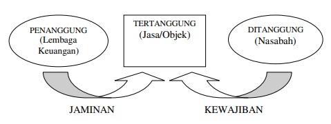 Mekanisme Kafalah