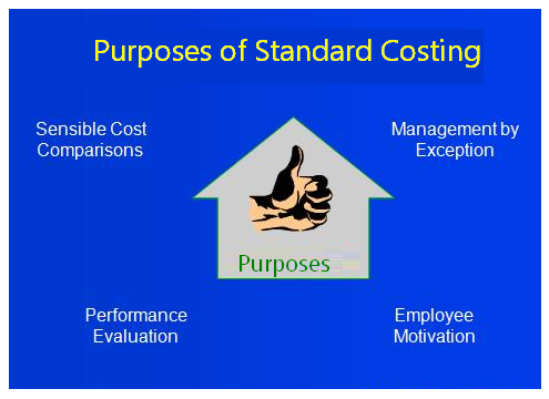 Purpose of Standard Costing | Accounting Education