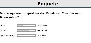 Roncador: De acordo com enquete, 66,67% dos internautas desaprovam gestão da Doutora Marília