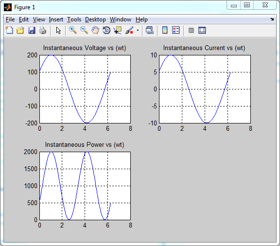 MATLAB function to plot Instantaneous Voltage, Current and Power