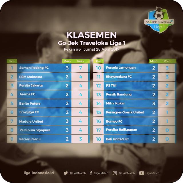 Menang dari Persipura 1-0, Semen Padang FC Puncaki Klasemen