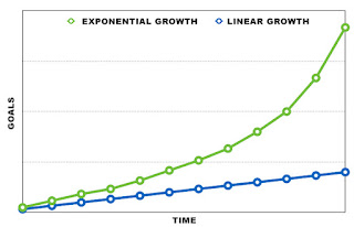 graph showing linear growth, which is a diagonal line at about 15 degrees, and exponential growth, which quickly outpaces linear growth.