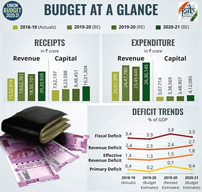 INDIAN_BUDGET_2020_AT_A_GLANCE