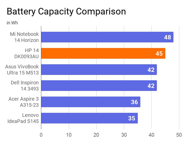 A chart on the comparison of battery capacity of this laptop in Wh with others.