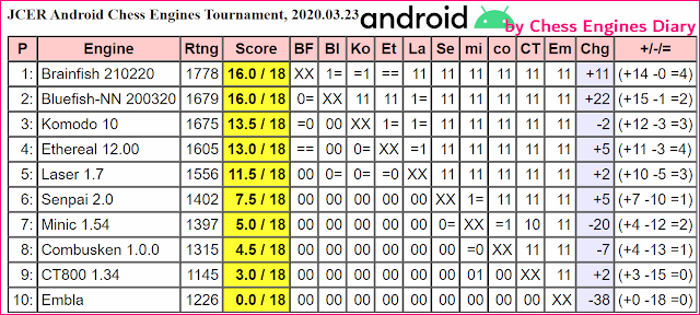 JCER chess engines for Android - Page 2 23.03.2020.Android.ChessEngines%2BTourn