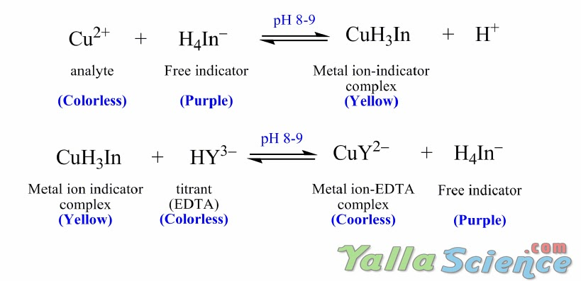 Determine Of Copper Ii Ions By EDTA Titration