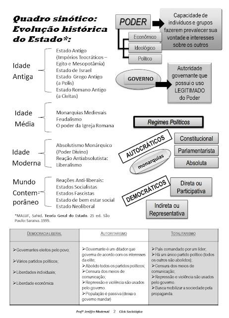 quadro resumo Estados e Governos click sociológico