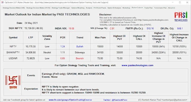 Indian Market Outlook: May 24, 2021