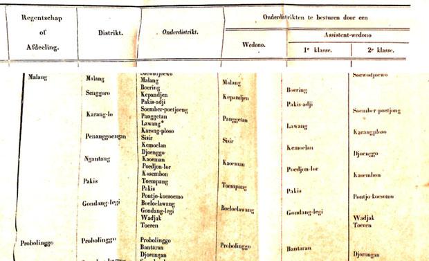pembagian wilayah Malang pada 1874
