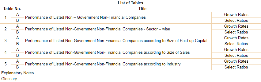 Performance of Listed Non – Government Non-Financial Companies
