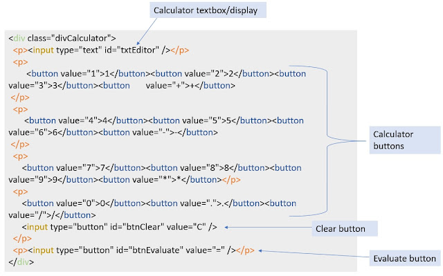 Html Code for the calculator