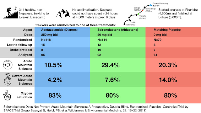 Acetazolamide versus Spironolactone for the Prevention of Altitude Sickness