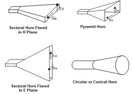 types of horn antennas