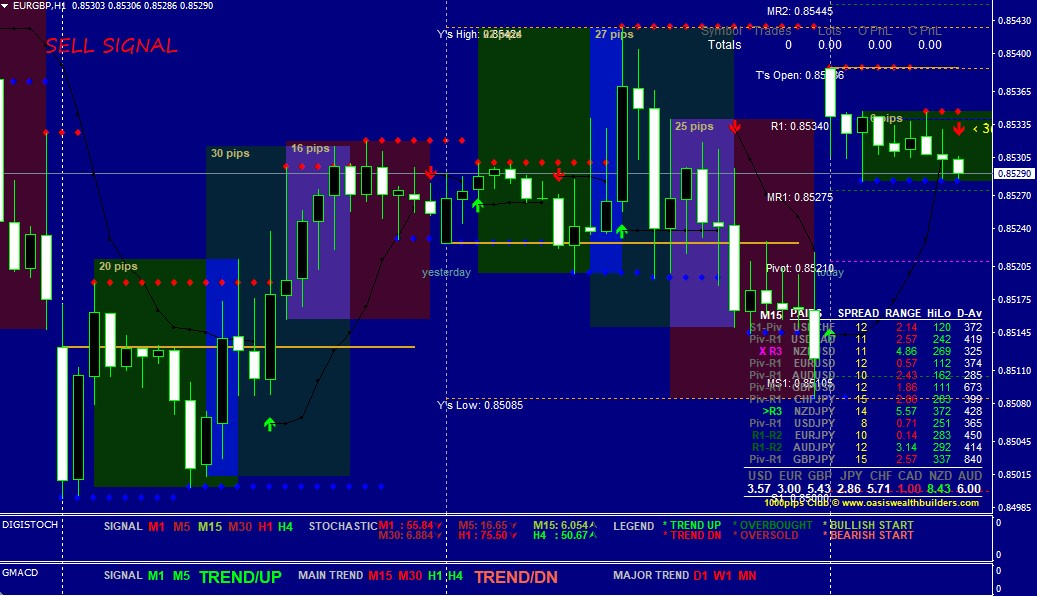 Forex Buy And Sell Signals Best Forex Accurate Indicator Download