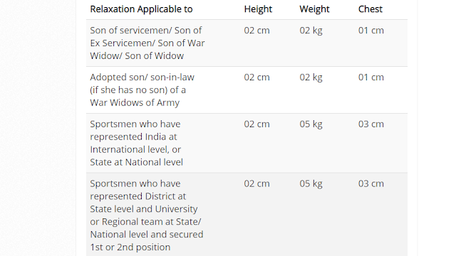 RAJPUTANA Rifles Army Relation Bharti - UHQ Quota April 2020