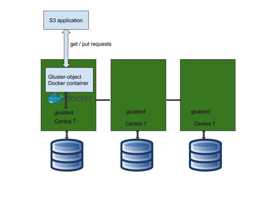Saravana's Musings: Access Gluster volume as a object Storage (via S3)