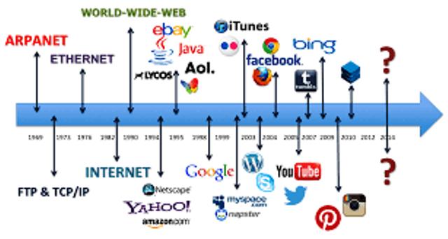 Timeline Perkembangan Internet