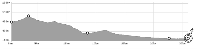 TransGranCanaria Perfil 30 km