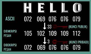 Digital Hello