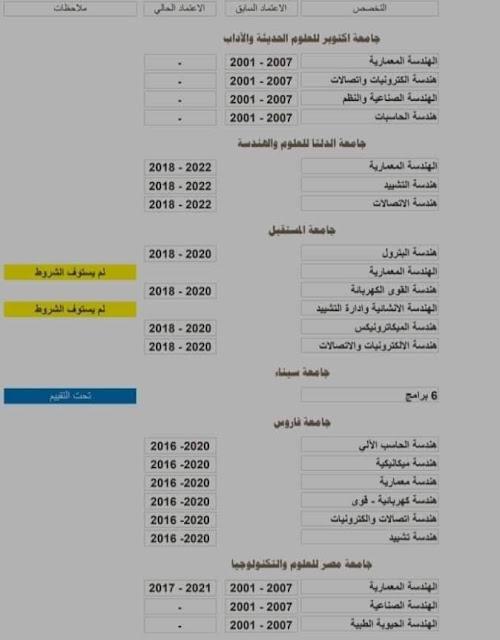 ما هي المعاهد الخاصة للهندسة المعتمدة في الكويت