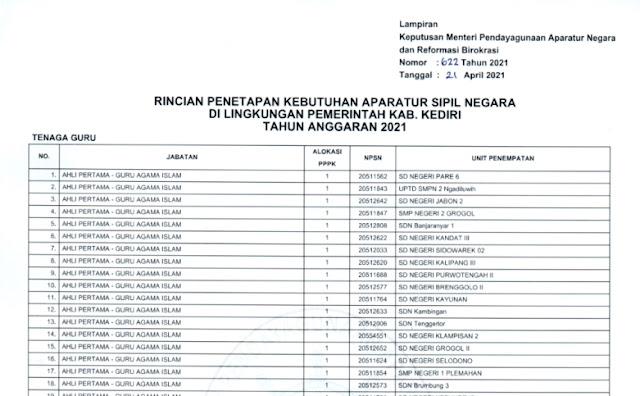 Daftar Rincian Formasi PPPK Guru Lengkap Semua Provinsi