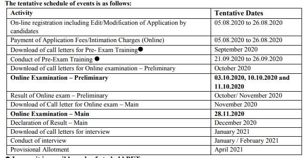 IBPS PO recruitment 2020-21 of 1417 Vacancy ! Exam Dtae Admit Card