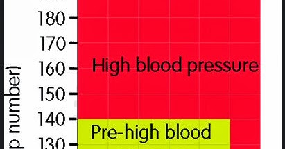 bp chart age wise: Blood pressure chart by age and weight for men pdf download
