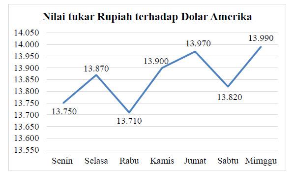nilai dolar