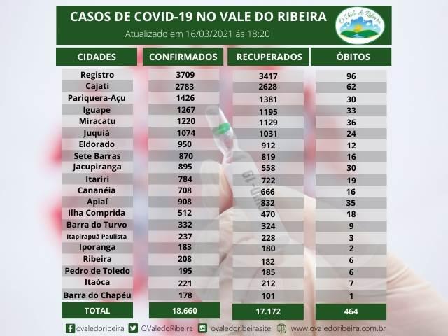 Vale do Ribeira soma 18.660 casos positivos, 17.172 recuperados e 464 mortes do Coronavírus - Covid-19