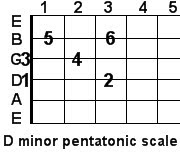 D minor pentatonic guitar scale