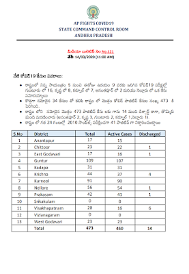 COVID - 19 - PRESS NOTE - MEDIA BULLETIN NO : 121 (TELUGU) - Dr. Araj Srikanth, STATE NODAL OFFICER , Dated: 14-04-2020 (11.AM).