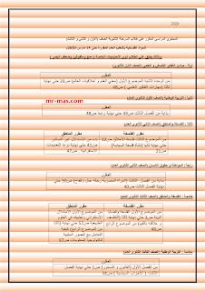 المقرر في مادة الفلسفة والتربية الوطنية حتى 15 مارس 2020 على جميع الصفوف: