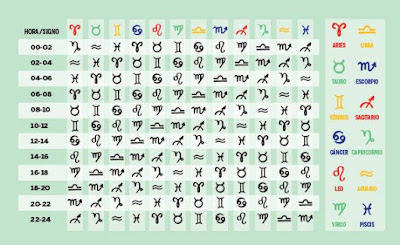 Signo zodiacal ascendente