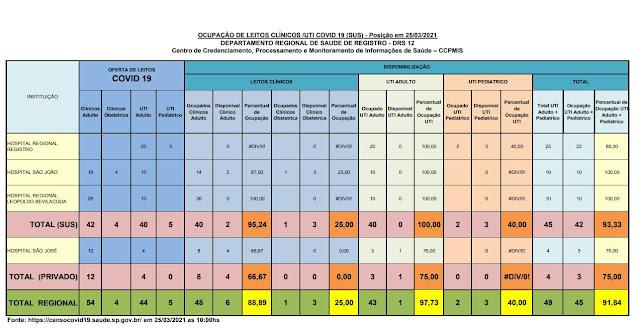 Taxa de ocupação dos leitos de UTI adulto, 100% para o SUS e 75%  (01 vaga) para o particular, lotado os leitos para o SUS para o Vale do Ribeira (25/03)
