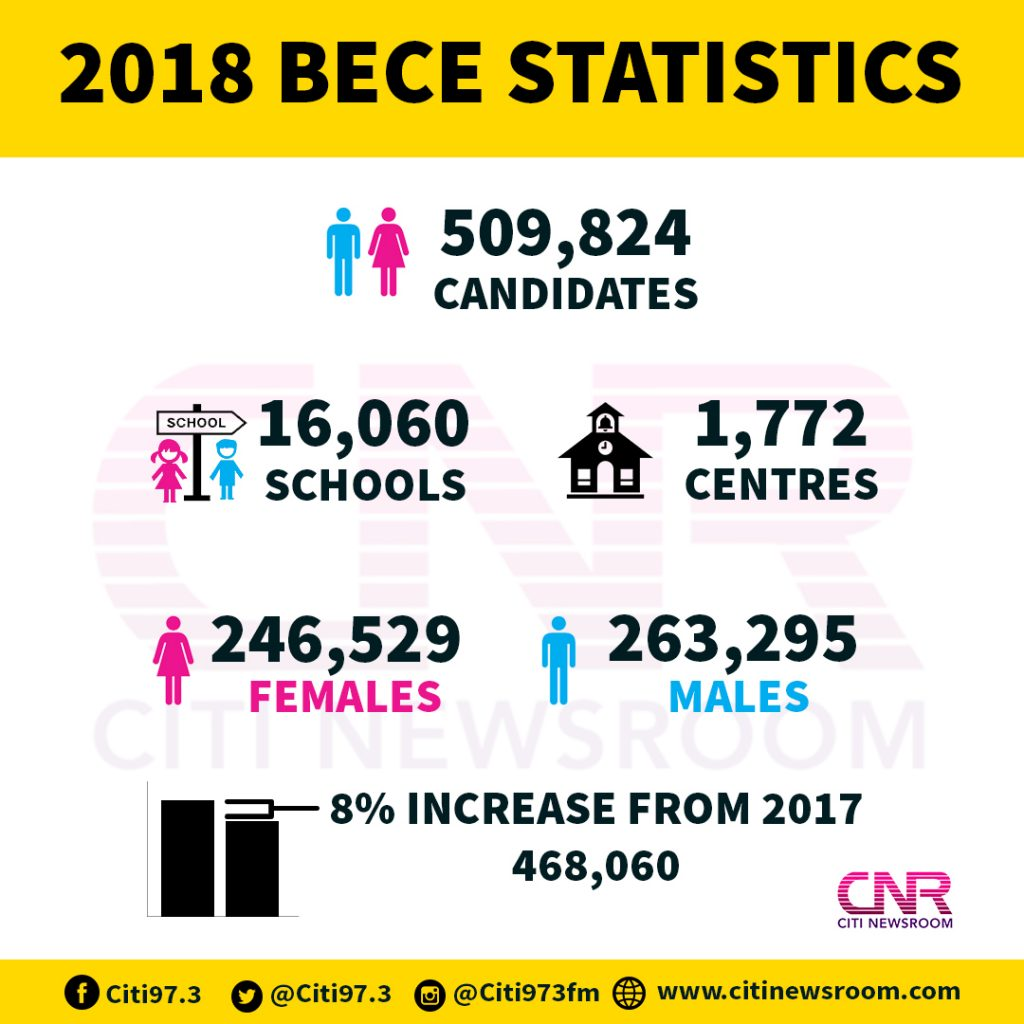 A total of 509,827 candidates sat for the examinations. This was made up of  263,291 males and 246,536 females. The figure is 8.92% higher that of 2017.