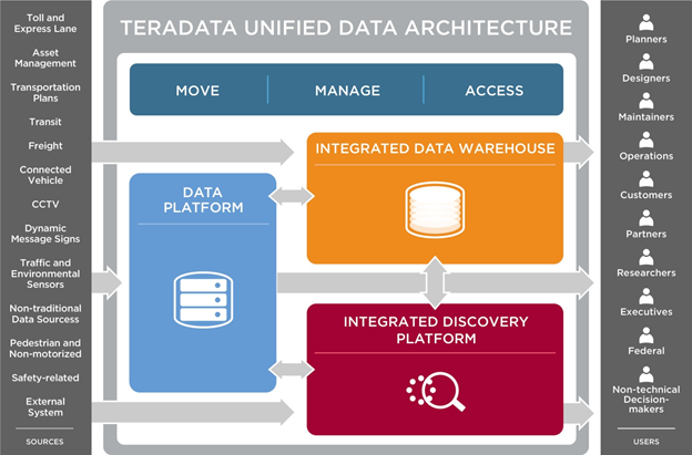Image Attribute: TERADATA Unified Data Architecture Concept